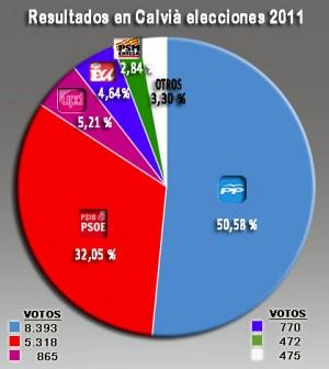 Resultados 2011 Calvià copia