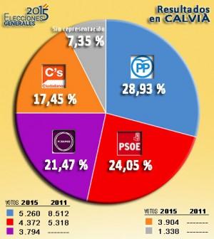 Resultados Calvià 2015 copia
