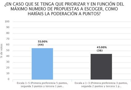 Propuestas presupuestos participativos 3
